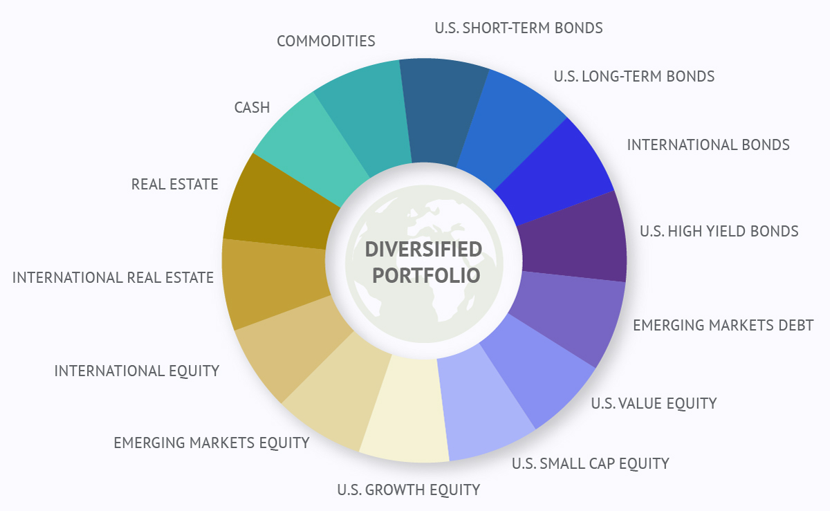 diversification-chart