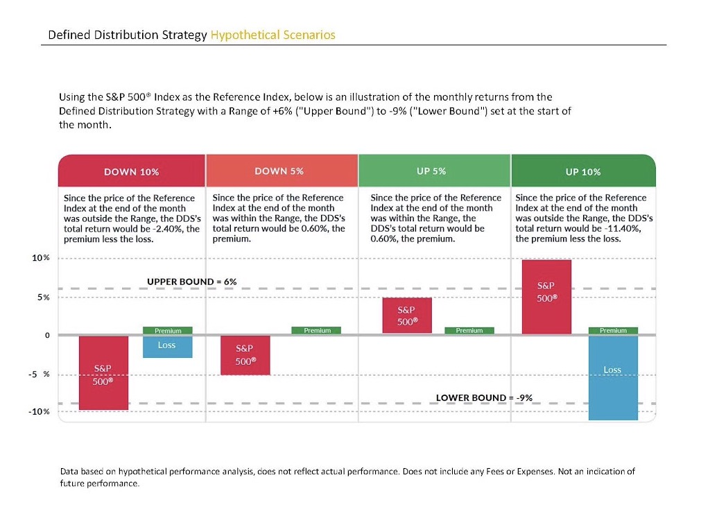 Alternative Fixed Income Strategies in a Rising Interest Rate Environment